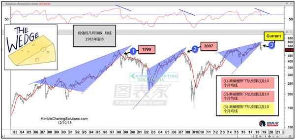 熊市先兆?美国平均股票正在向下破位-图表家