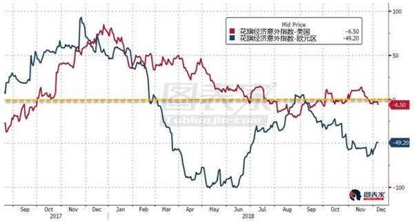 角色转换,市场预期欧央行较美联储鹰派-图表家
