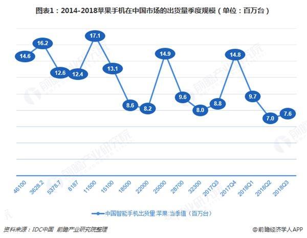 图表1:2014-2018苹果手机在中国市场的出货量季度规模(单位:百万台)