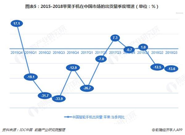 图表5:2015-2018苹果手机在中国市场的出货量季度增速(单位:%)