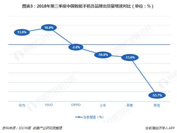 图表3:2018年第三季度中国智能手机各品牌出货量增速对比(单位:%)