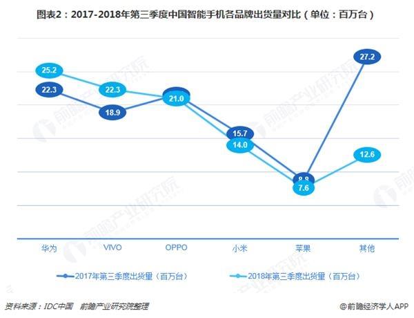 图表2:2017-2018年第三季度中国智能手机各品牌出货量对比(单位:百万台)