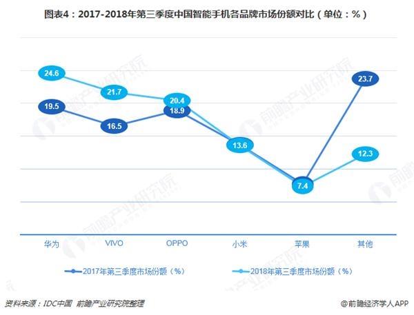 图表4:2017-2018年第三季度中国智能手机各品牌市场份额对比(单位:%)