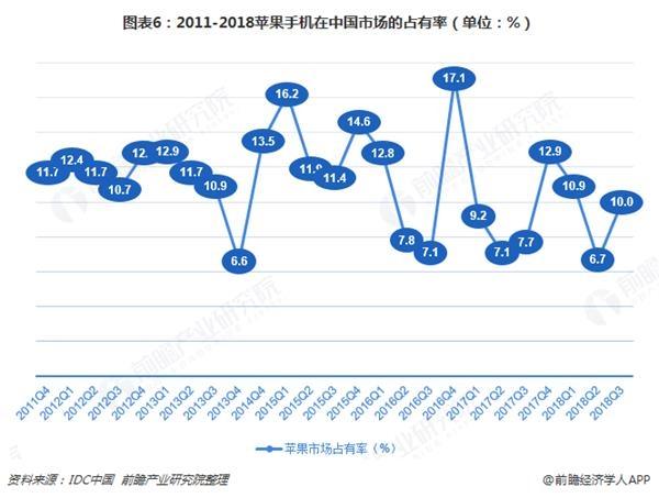 图表6:2011-2018苹果手机在中国市场的占有率(单位:%)