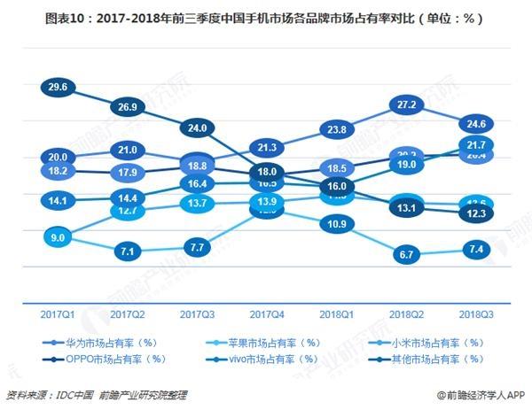 图表10:2017-2018年前三季度中国手机市场各品牌市场占有率对比(单位:%)