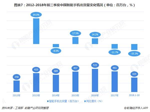 图表7:2012-2018年前三季度中国智能手机出货量变化情况(单位:百万台,%)
