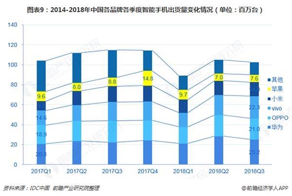 图表9:2014-2018年中国各品牌各季度智能手机出货量变化情况(单位:百万台)