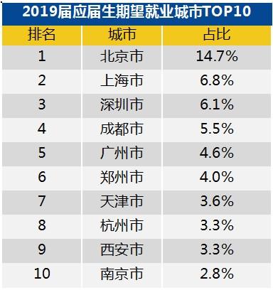 2019届应届生期望就业城市前十名。来源:智联招聘