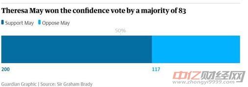 梅姨赢得党内不信任投票