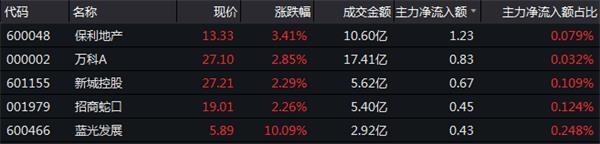 12月13日房地产板块资金流向一览-中国网地产