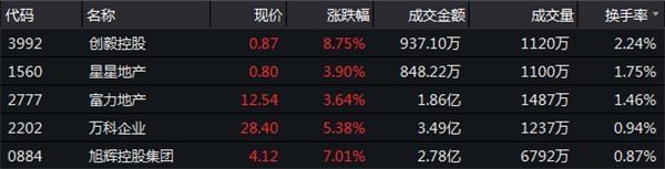 12月13日恒指收盘:收涨1.29%