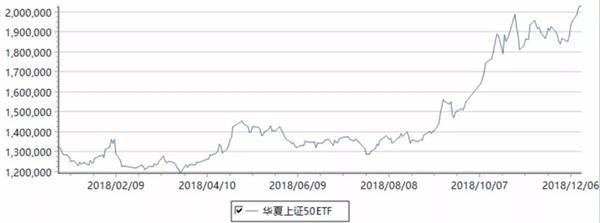 """ETF之王""规模再创新高!上证50ETF一周吸金155亿 蓝筹白马投资价值显现?"