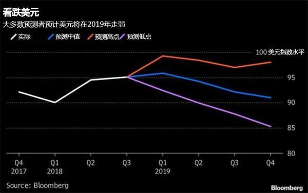 美元被抛弃 投行纷纷看好日元2019年表现