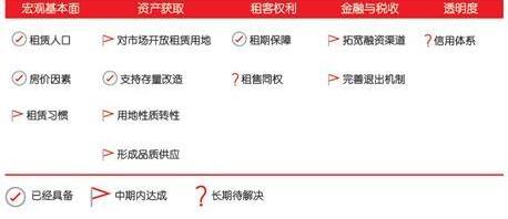 五大因素助推中国长租公寓市场迈向成熟