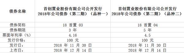 首创置业:2018年公司债券(第二期)于14日上海上市-中国网地产