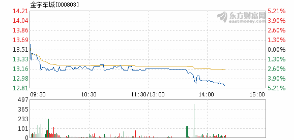 金宇车城12月14日盘中跌幅