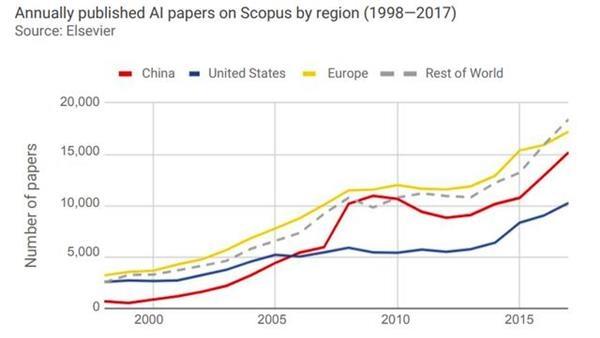 斯坦福AI指数报告发布 中国AI追赶速度惊人