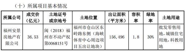 阳光城:拟为参股子公司10亿元贷款提供担保-中国网地产