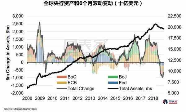 美元流动性大幅缩水 全球股市处于危险境地?