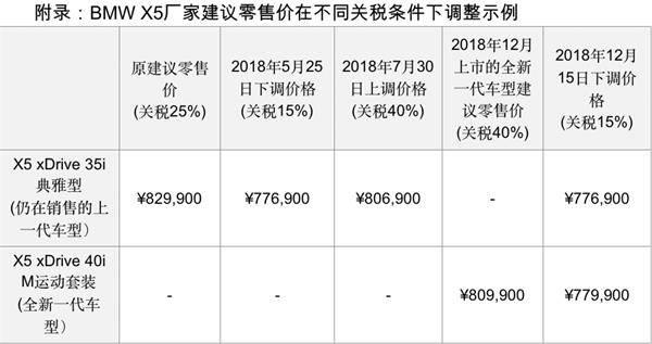 寶馬中國下調美國車型的建議零售價