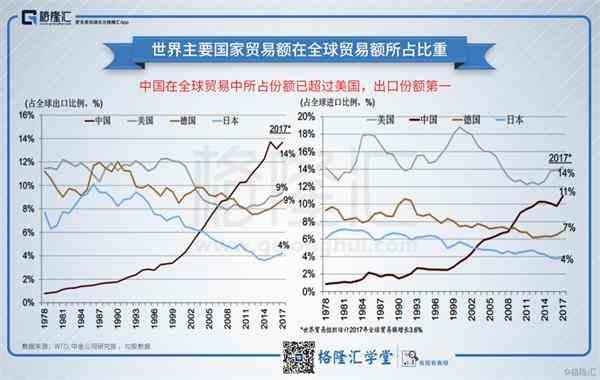 世界主要国家贸易额在全球贸易额所占比重。png