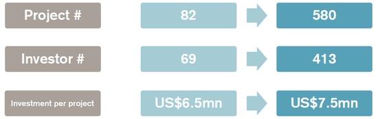 (2007-2017健康板块投融资情况对比,来源:瑞信)