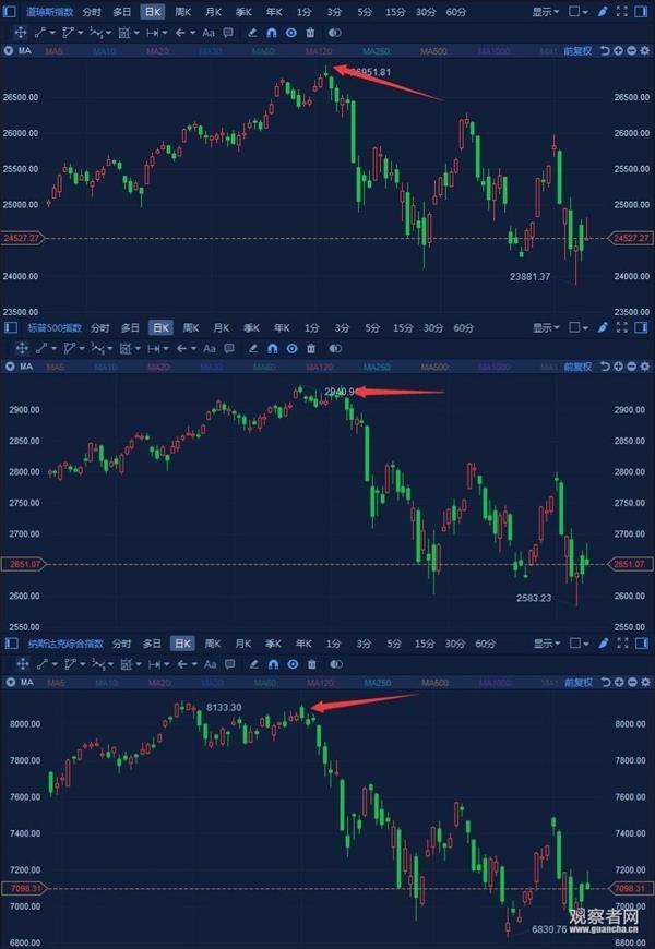 美国三大股均在10月1日起出现暴跌