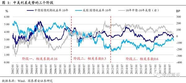 国泰君安:中美利差拐点一直面临中国债券利率下行