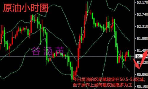 谷涵芮:黄金原油日内走势分析及操作建议
