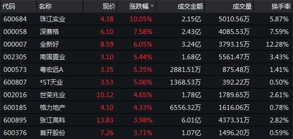12月17日收盘:沪指涨0.16%
