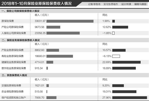 前十月产险公司保费收入9673.58亿增长12.62%