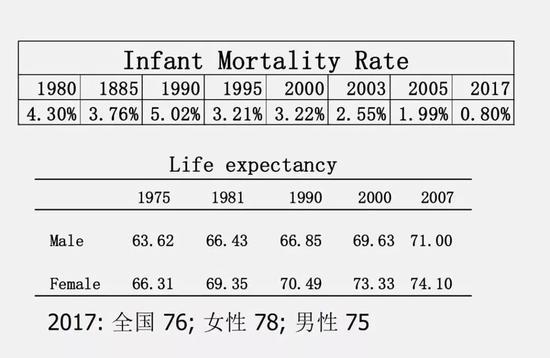 (图为婴儿死亡率【上图】和人口平均寿命【下图】)