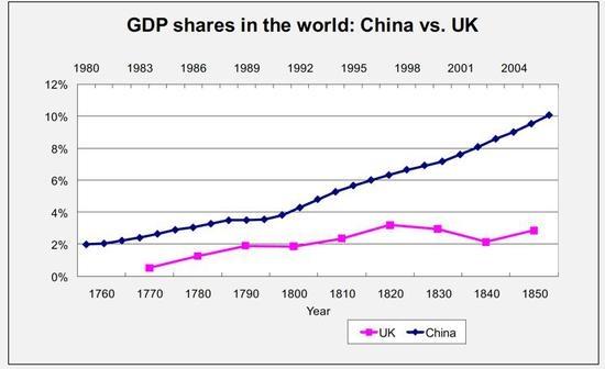 (图为GDP占世界比重:中国VS英国)