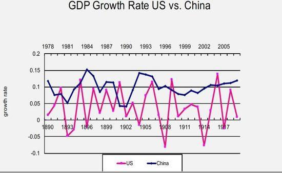 (图为经济发展速度:美国VS中国)