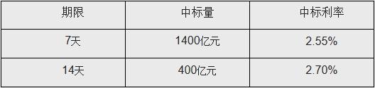 央行連續兩日凈投放 今日實現凈投放1800億元
