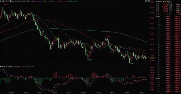 12.18今日美元对欧元汇率行情走势分析