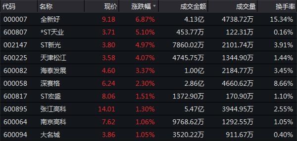 12月18日收盘:冲高回落核心指数收跌