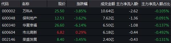 12月18日房地产板块资金流向一览-中国网地产