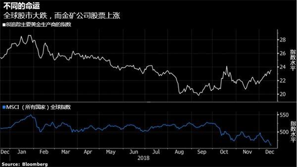 全球股市遭逢劫难,黄金板块表现亮眼-图表家