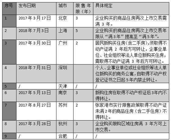 山東菏澤成首個解除住房限售城市 至少95城繼續執行