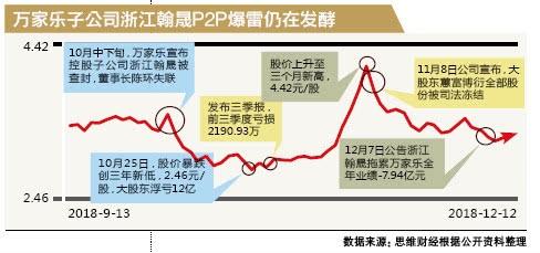 P2P爆雷拖累萬家樂業績近8億 股價暴跌大股東已浮虧近12億