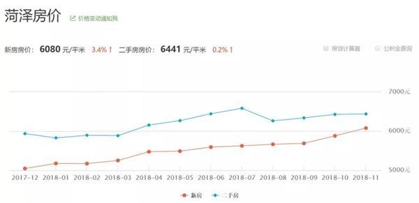 2017年12月至今菏泽房价变化。来源:吉屋网