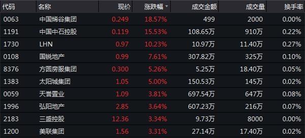12月19日恒指收盘:跌0.2%