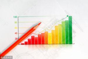 股指期货再松绑:沪深300、上证50交易保证金降至10%