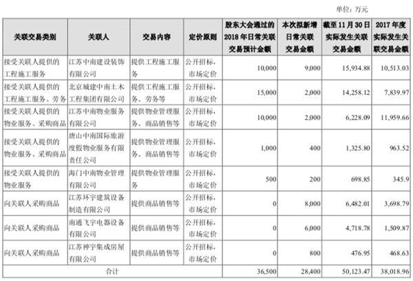 <a href=http://000961.jtxxol.com class=red>中南建設</a>:前11月共增加關聯交易額5.01億元-中國網地產