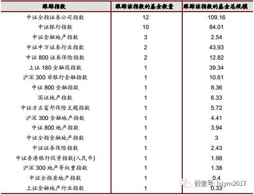 行业基金寻宝大作战(一):金融地产篇