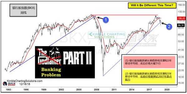 美股出现大跌前的征兆,或重现2007年崩盘行情-图表家