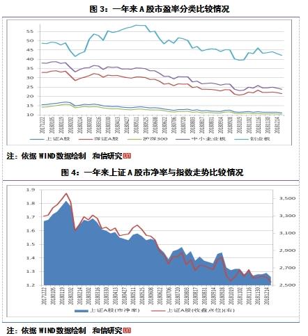 目前A股市场三因素的研究与分析