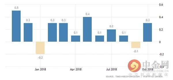 加拿大10月GDP环比超预期增长0.3%对加央行是一个惊喜