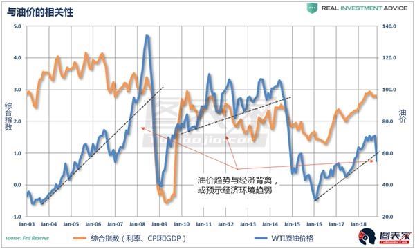 油价为何仍受困于长期熊市?都是这些因素作祟-图表家